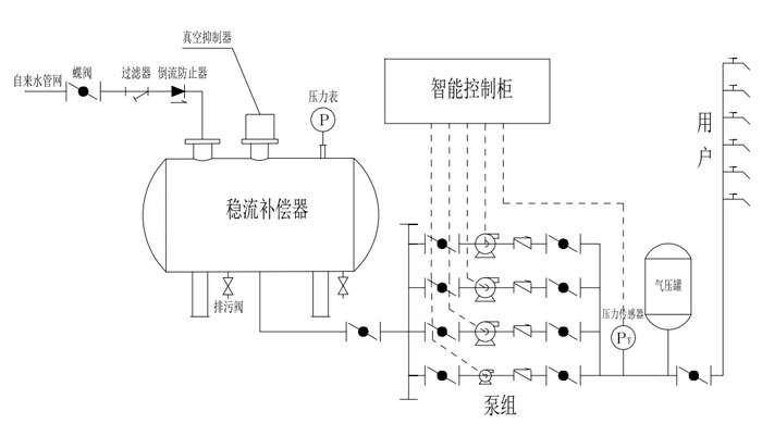 无负压供水设备组成结构