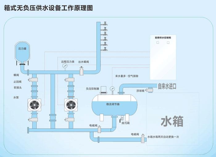 箱式无负压供水设备运行工作图