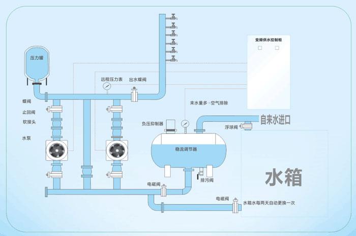 无负压供水设备工作原理图